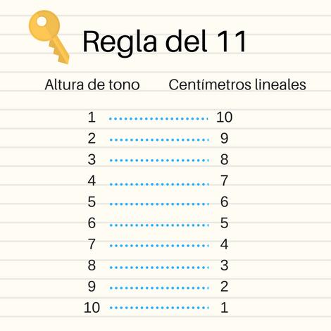 regla del 11